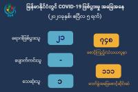 COVID-19 Myanmar